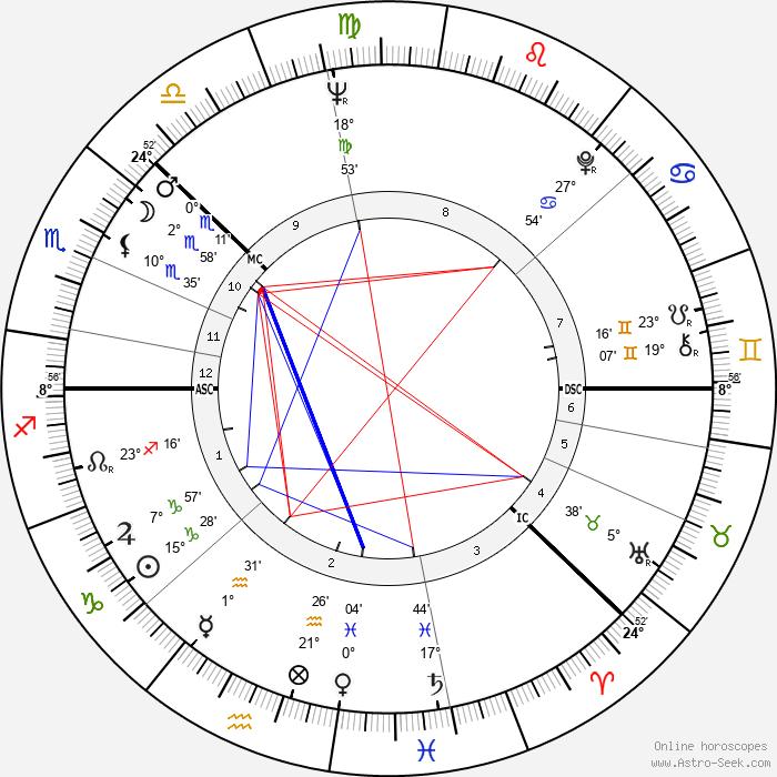 Harri Holkeri - Birth horoscope chart
