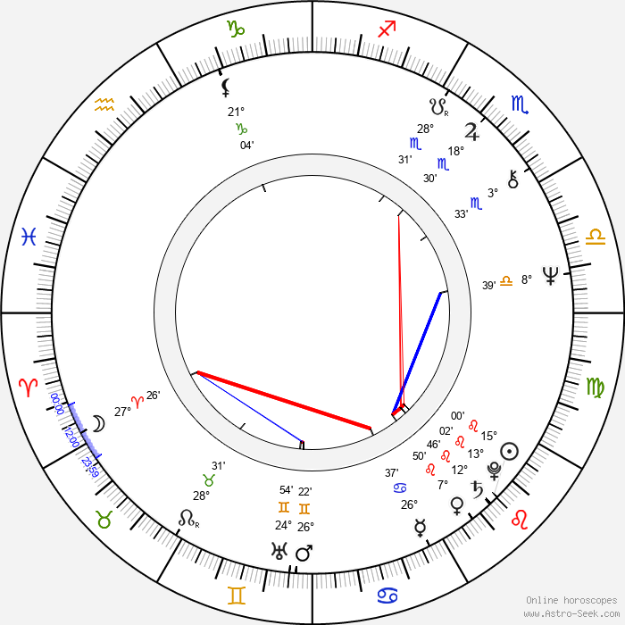 Harri Laurikka - Birth horoscope chart