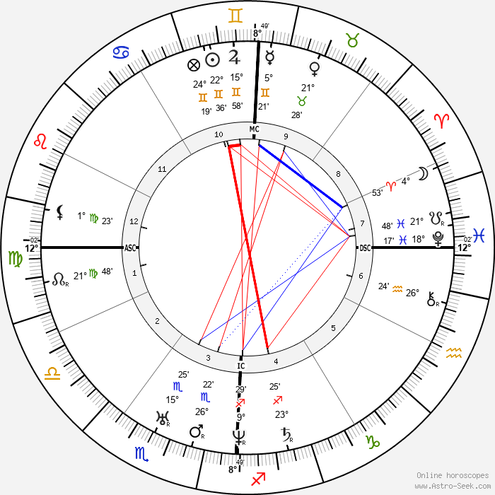 Harriet Beecher Stowe - Birth horoscope chart