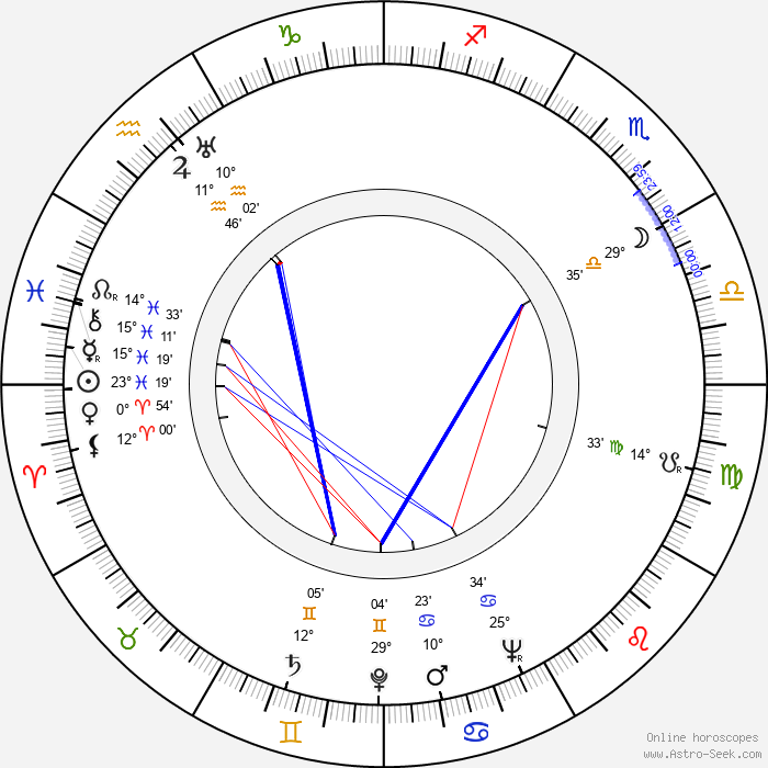 Harriet Medin - Birth horoscope chart