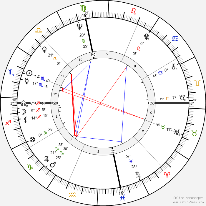 Harris Yulin - Birth horoscope chart