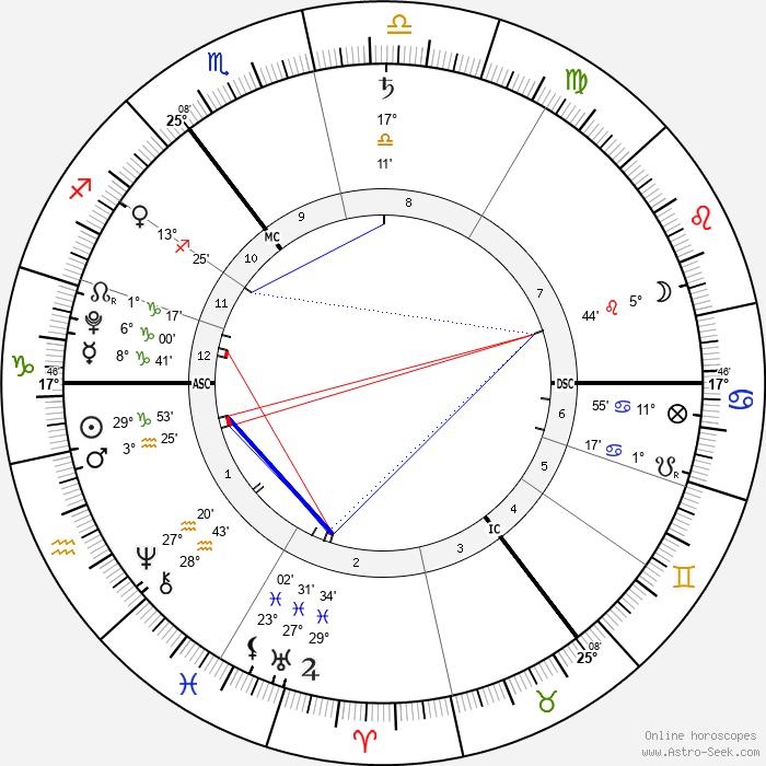 Harrison Dearsley - Birth horoscope chart