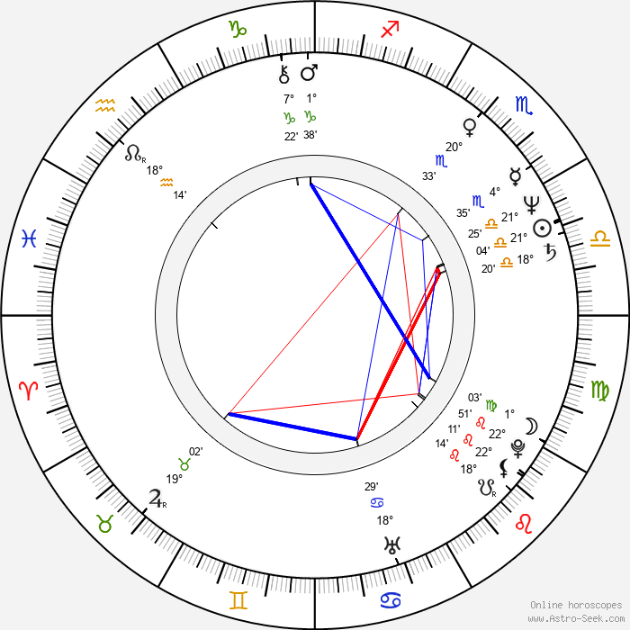 Harry Anderson - Birth horoscope chart