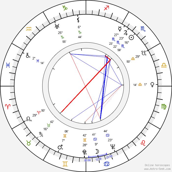 Harry Andrews - Birth horoscope chart