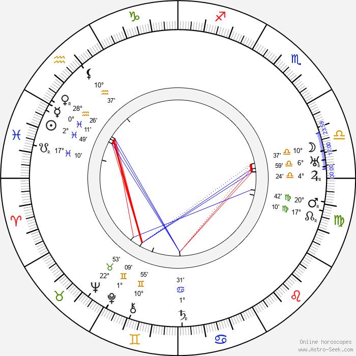 Harry Archer - Birth horoscope chart