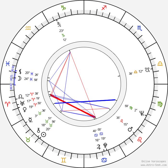 Harry Baird - Birth horoscope chart