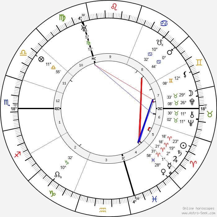Harry Baur - Birth horoscope chart