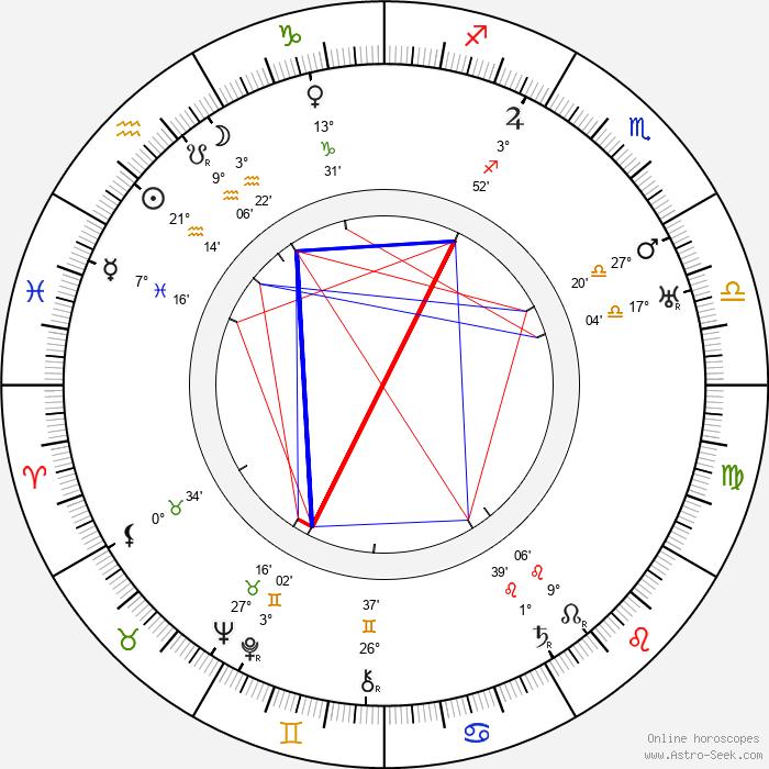 Harry Beaumont - Birth horoscope chart