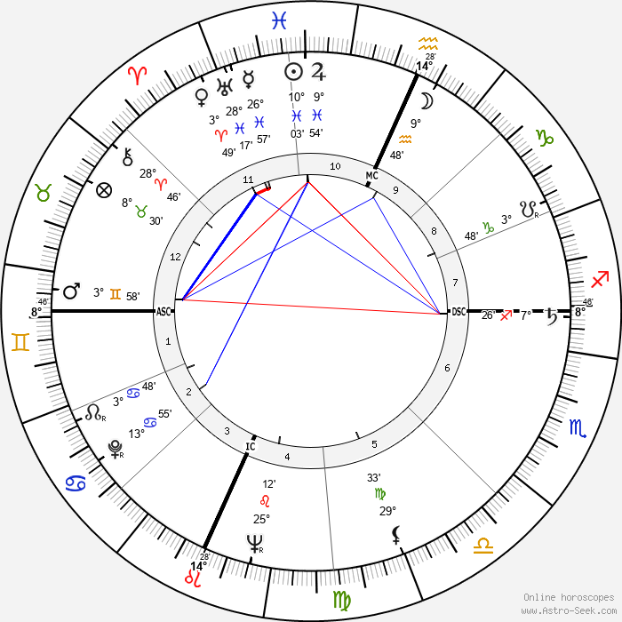 Harry Belafonte - Birth horoscope chart