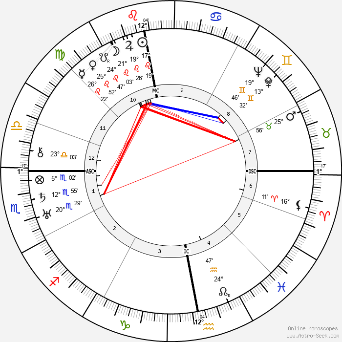 Harry Benjamine - Birth horoscope chart