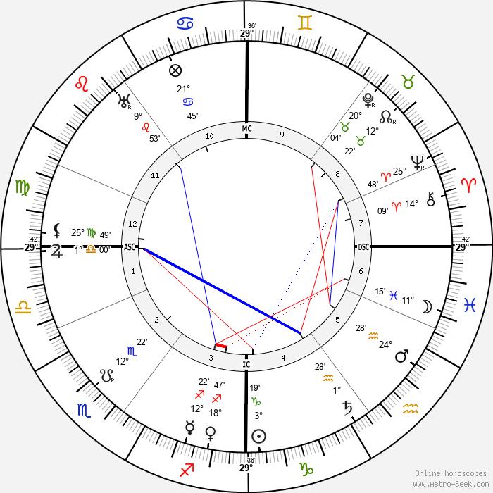 Harry Brittain - Birth horoscope chart