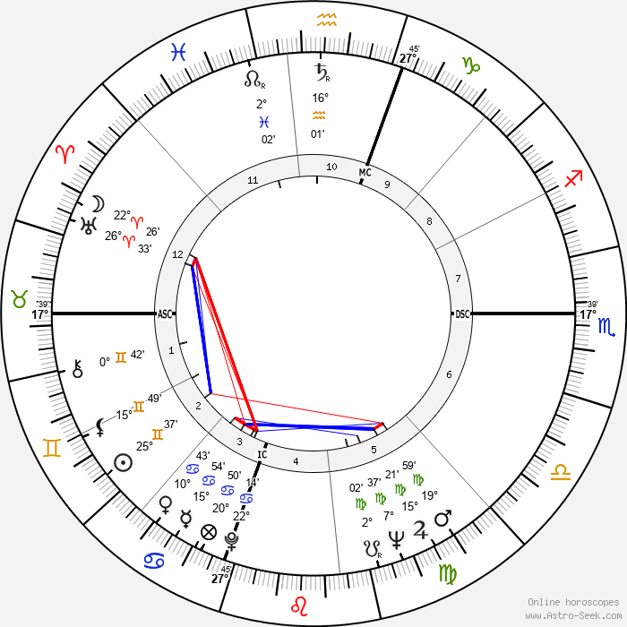 Harry Browne - Birth horoscope chart