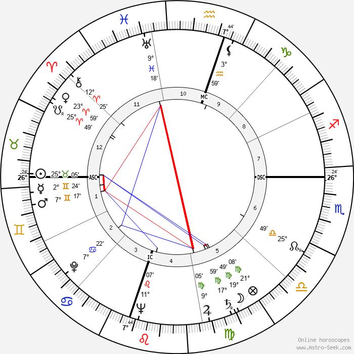 Harry Carey Jr. - Birth horoscope chart