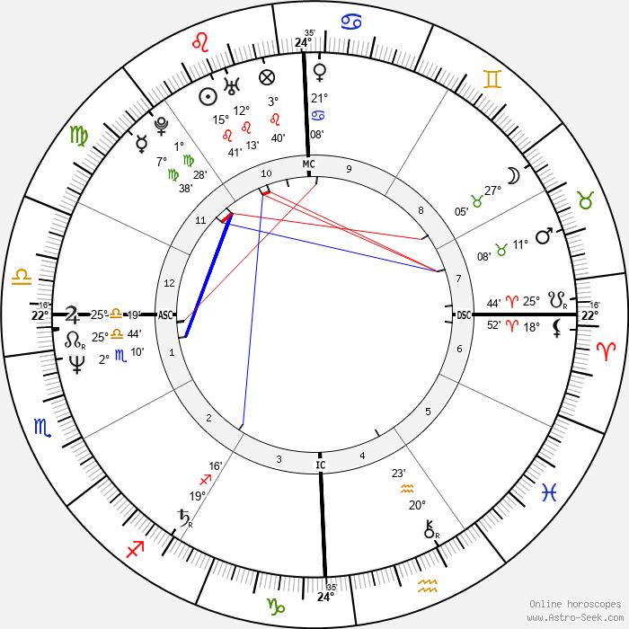 Harry Crosby - Birth horoscope chart