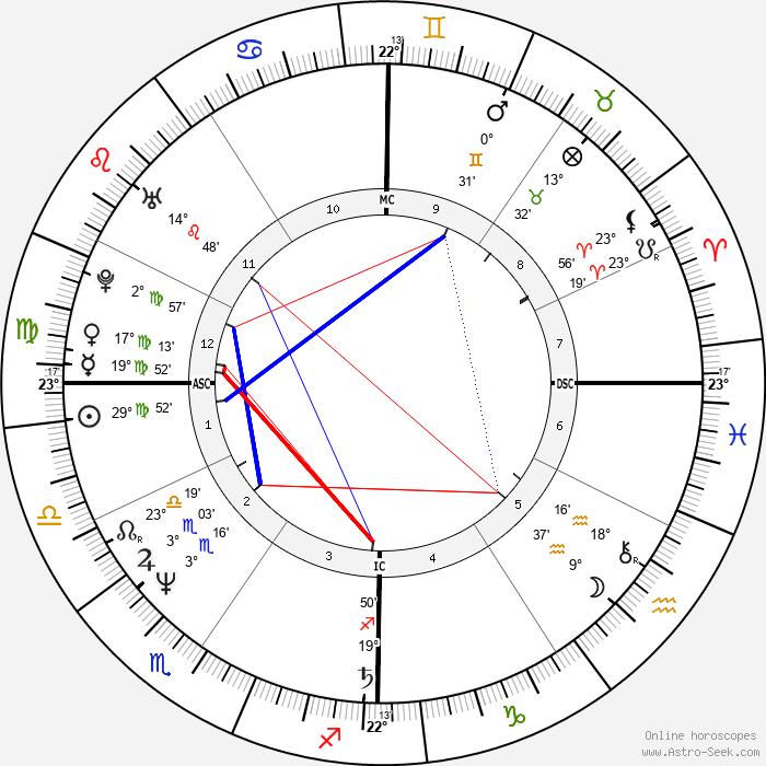 Harry De La Roche - Birth horoscope chart
