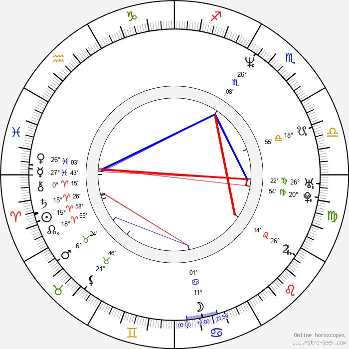 Harry Elfont - Birth horoscope chart