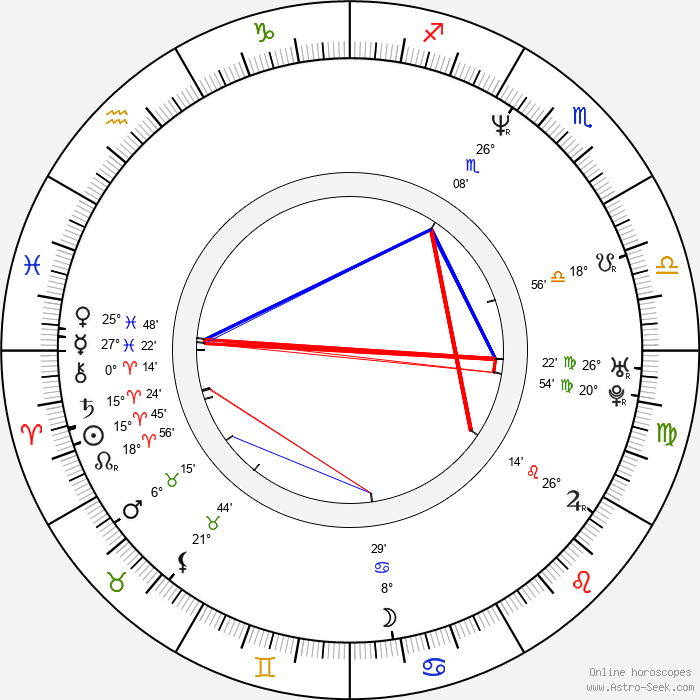Harry Elfont - Birth horoscope chart