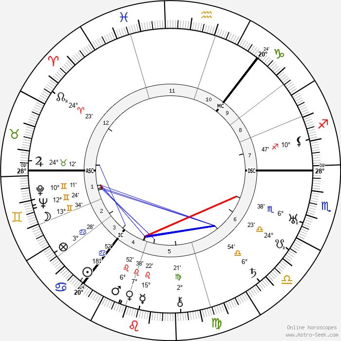 Harry Gordon - Birth horoscope chart