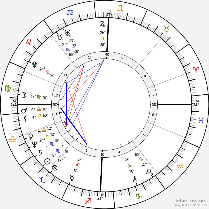 Harry Harkimo - Birth horoscope chart