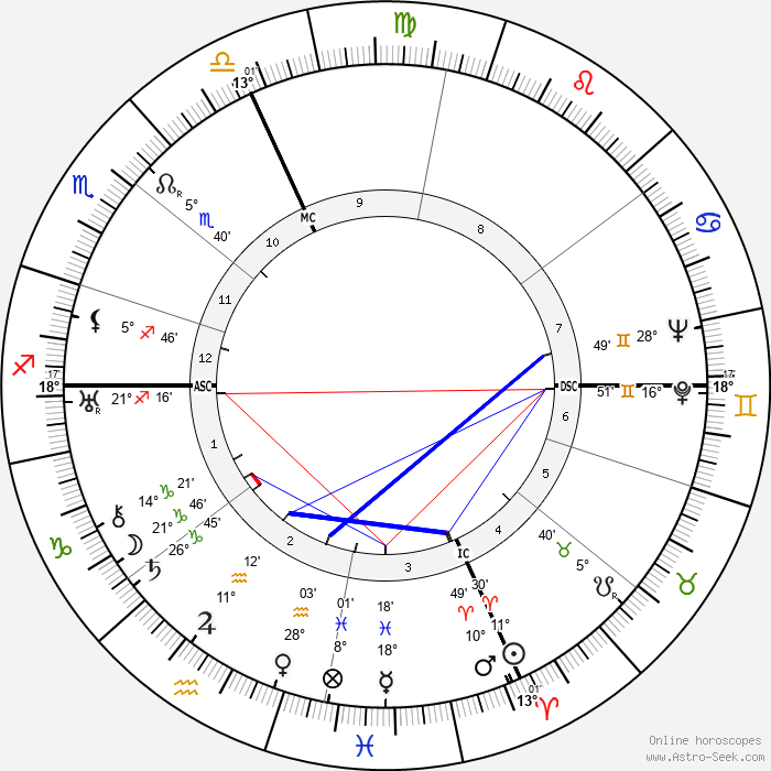 Harry Hickwire Foster - Birth horoscope chart