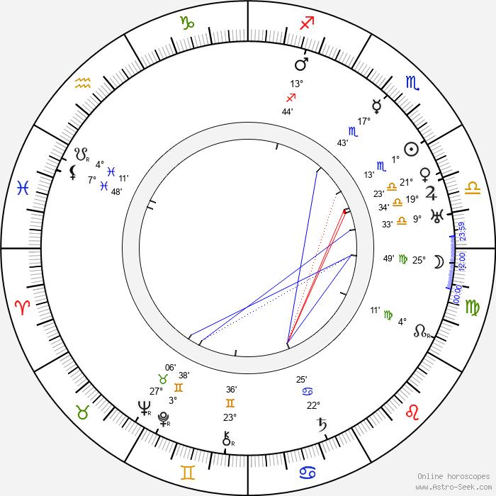 Harry Hilliard - Birth horoscope chart