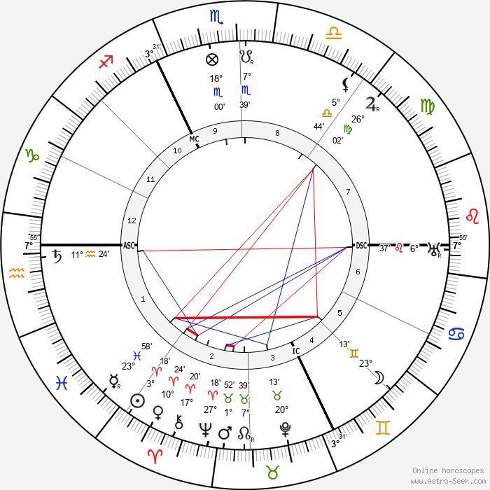 Harry Houdini - Birth horoscope chart