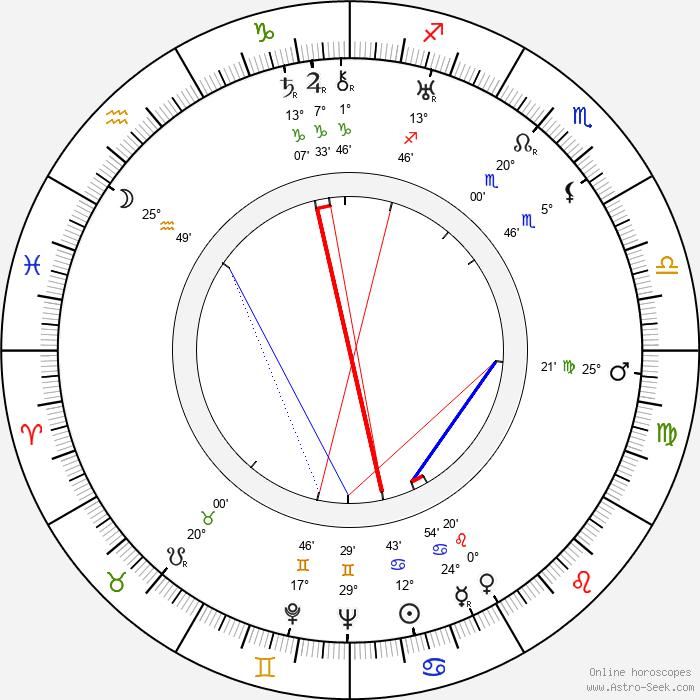 Harry J. Wild - Birth horoscope chart