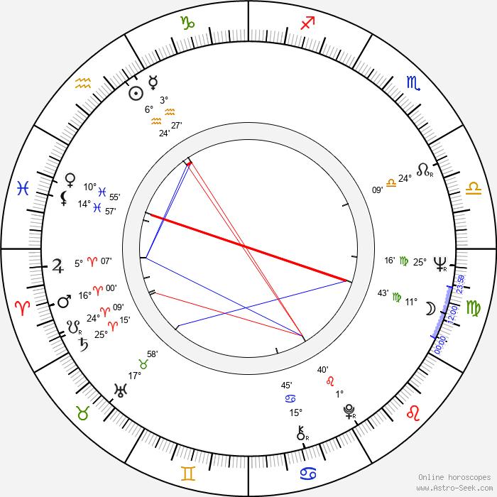 Harry Kümel - Birth horoscope chart