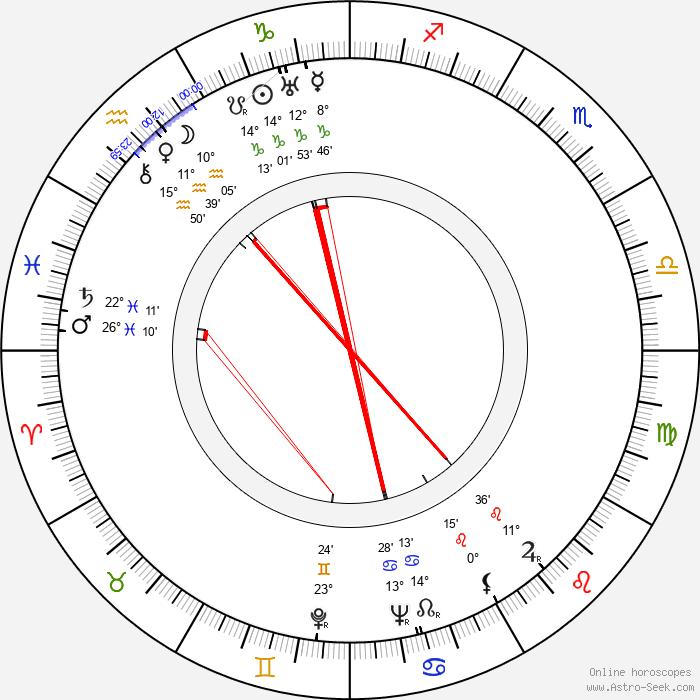 Harry Kurnitz - Birth horoscope chart