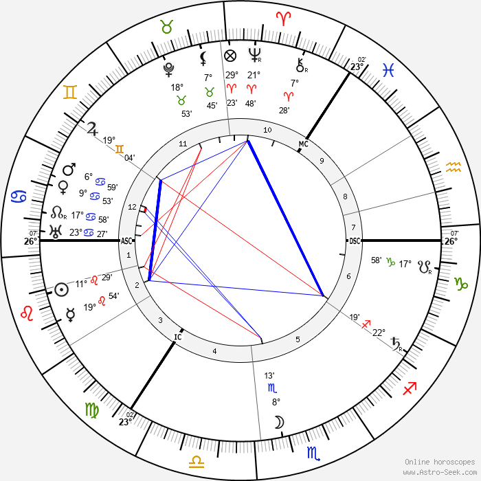 Harry Lauder - Birth horoscope chart