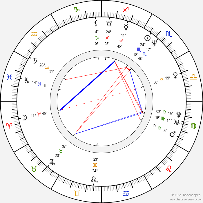 Harry Lennix - Birth horoscope chart