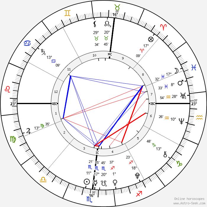 Harry Letterman - Birth horoscope chart
