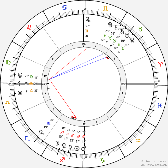 Harry Liedtke - Birth horoscope chart