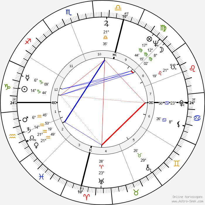 Harry M. Miller - Birth horoscope chart