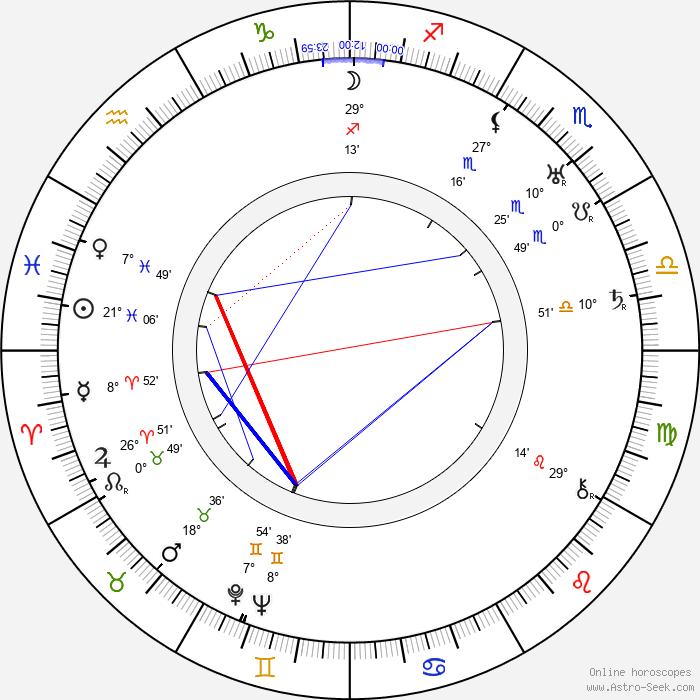 Harry Nestor - Birth horoscope chart
