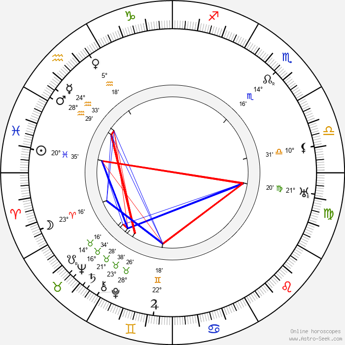 Harry Schultz - Birth horoscope chart