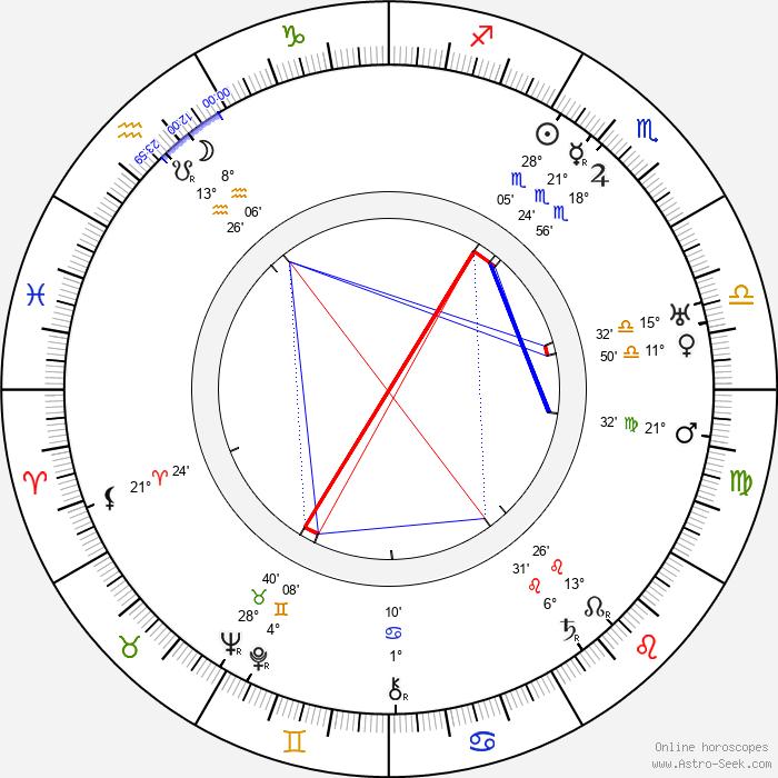 Harry Semels - Birth horoscope chart