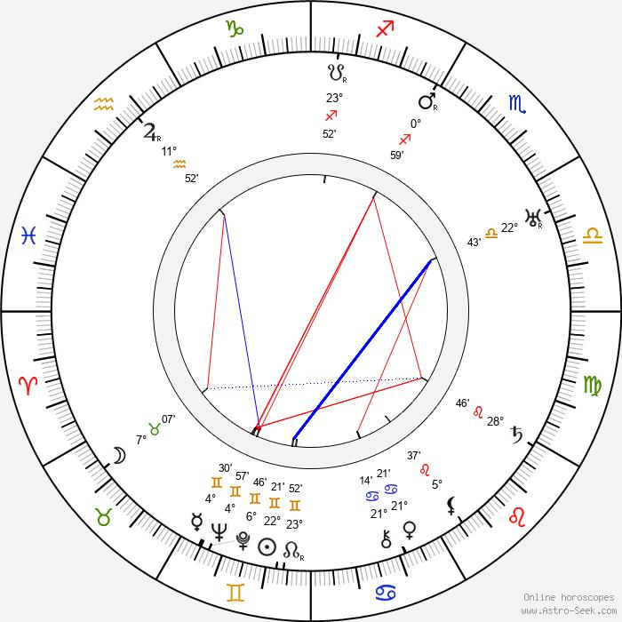 Harry Shannon - Birth horoscope chart