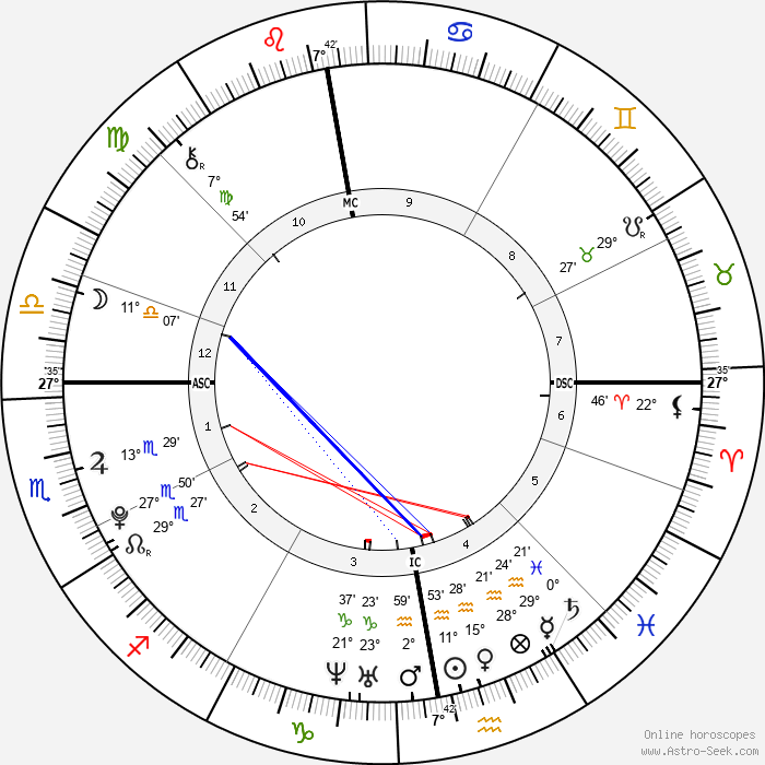 Harry Styles - Birth horoscope chart