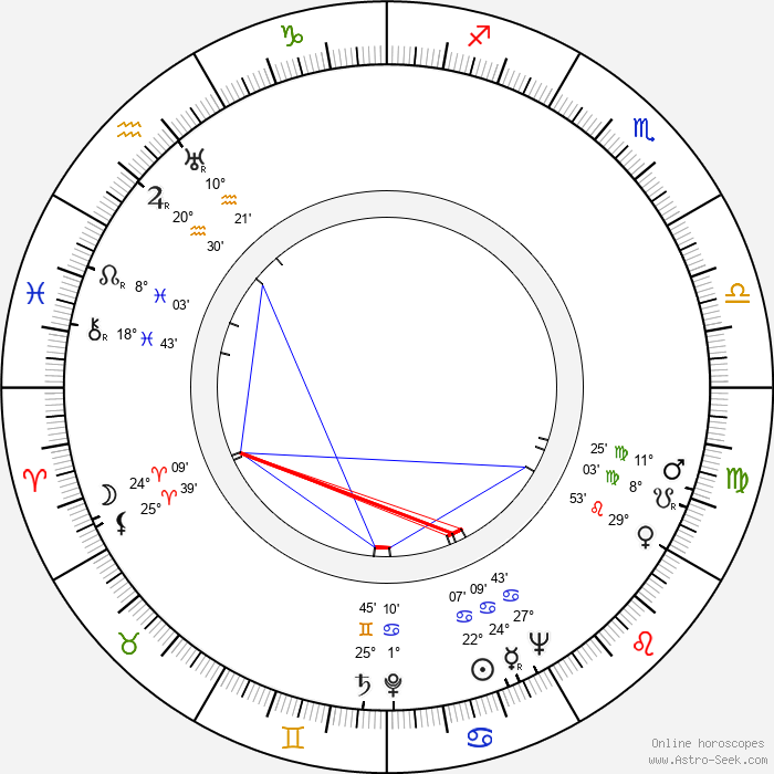 Harry Tatelman - Birth horoscope chart