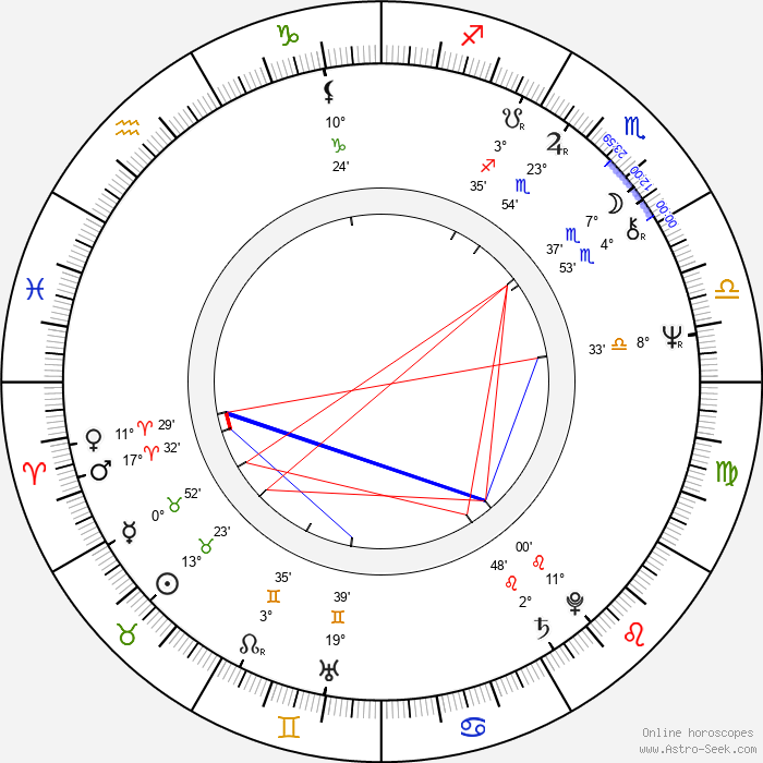 Harry Winer - Birth horoscope chart