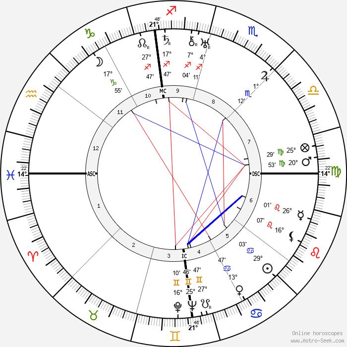 Hart Crane - Birth horoscope chart