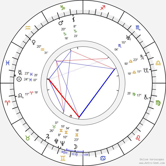 Hartley Power - Birth horoscope chart