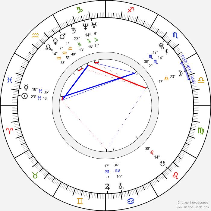 Haru Kuroki - Birth horoscope chart