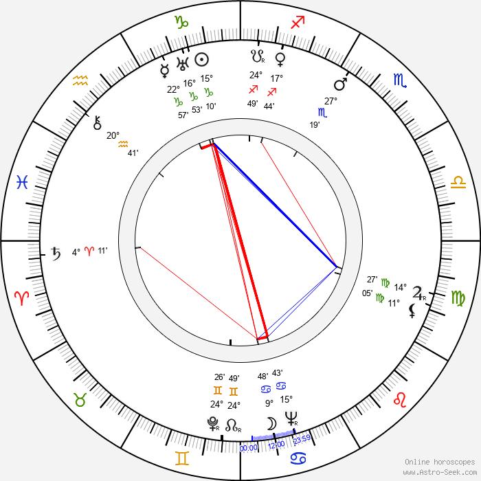 Haruko Sugimura - Birth horoscope chart