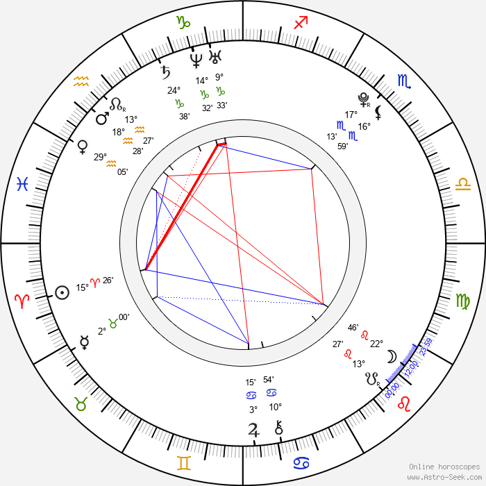 Haruma Miura - Birth horoscope chart