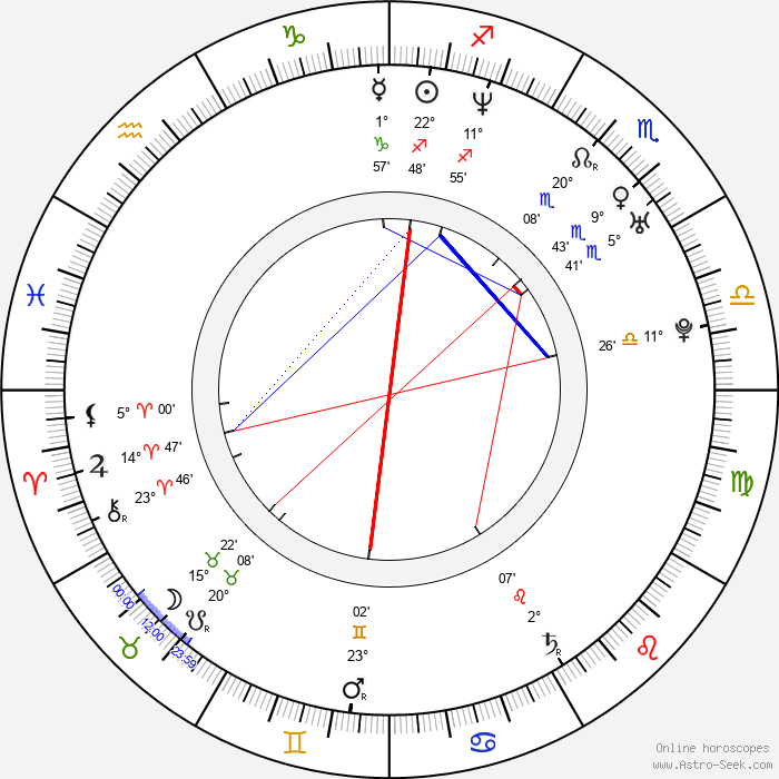 Haruna Ikezawa - Birth horoscope chart