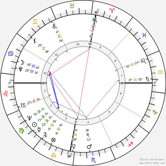 Harve Presnell - Birth horoscope chart