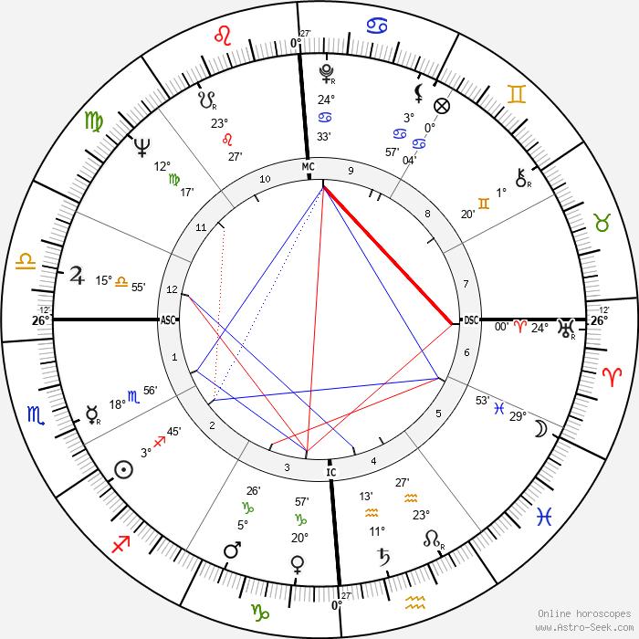 Harvey Gardner - Birth horoscope chart