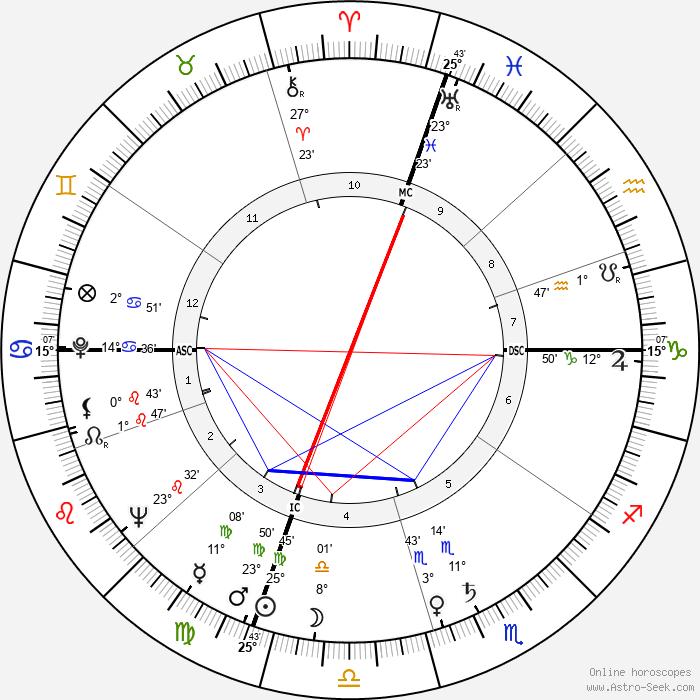 Harvey Haddix - Birth horoscope chart